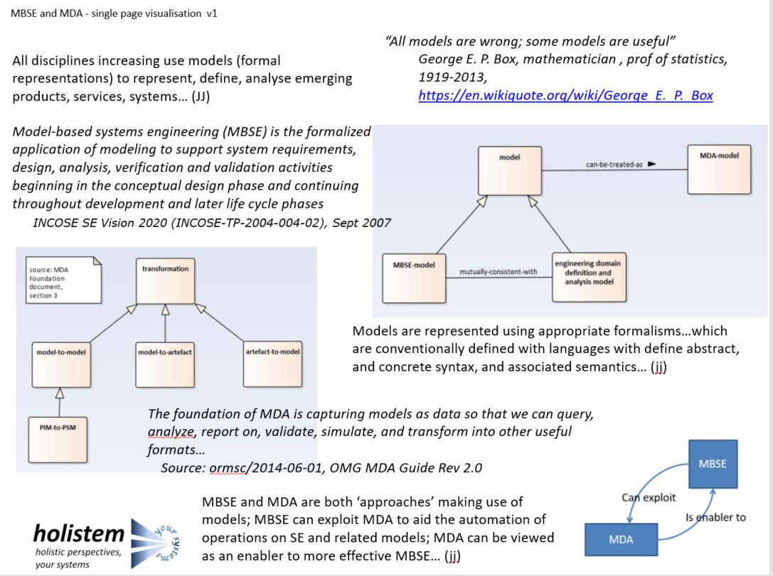 Mbse Mda Model Based Systems Engineering Wiki Context Diagram 4 Use Cases Or Scenarios In Which Can Support One More Se Activities An